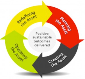 Positive sustainable outcomes delivered